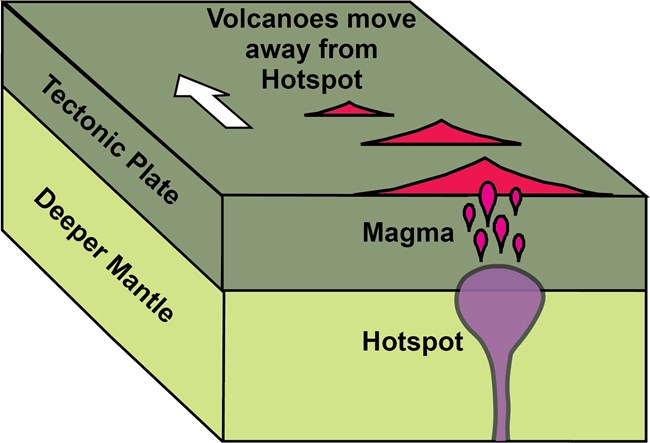 diagram of upper earth layers with hot spot and 3 volcanoes