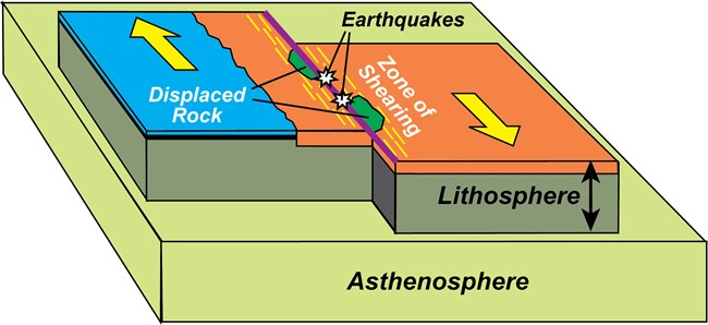 block diagram of earth's outer layers showing transform plate boundary