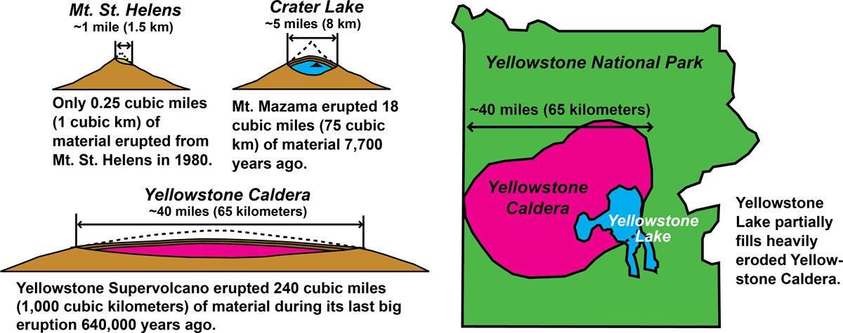 diagrams comparing relative sizes of three volcanic craters