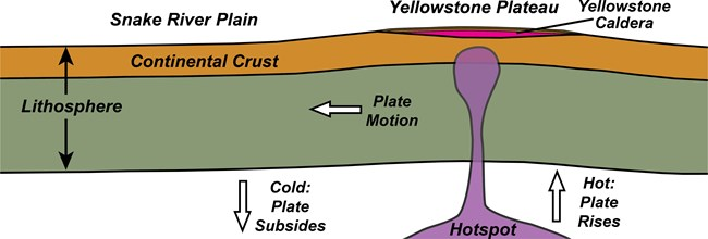 diagram of upper earth layers with mantle plume and yellowstone plateau