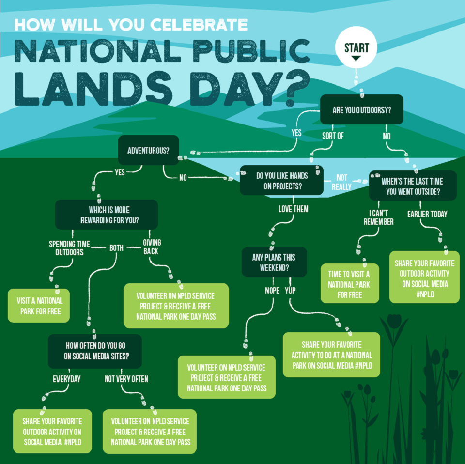 National Public Lands Day infographic
