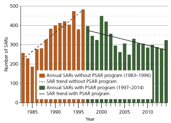 Trends in the number of park SARs at Grand Canyon, 1983–2014. SARs were on the rise until 1996, reaching a high of approximately 480 that year. In 1997 the trend began to decline under PSAR and by 2014 the trend line had declined to approximately 275 SARs