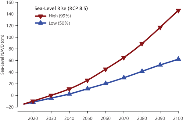 Line graph described in the caption. The 99th percentile is the red or top line; the 50th percentile the blue or bottom line. The values diverge from the start at around 2015 with the 99th percentile rising more steeply than the 50th percentile until 2100