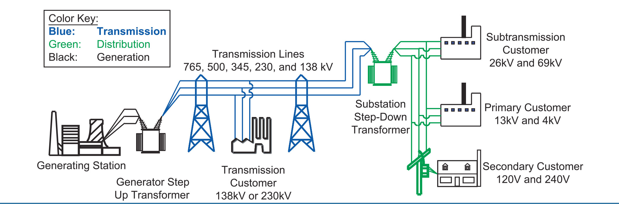 usa power transformer wiring diagram wiring library Isolation Transformer Wiring Diagram electric grid in north america diagram electrical