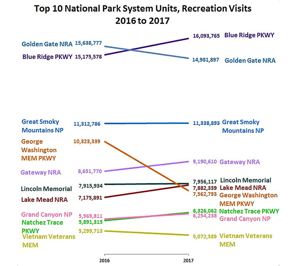 A slope graph showing the change in visitation across National Park units between 2016 and 2017.