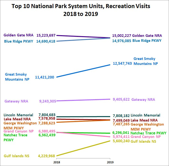 Visitation numbers for top 10 all national park units