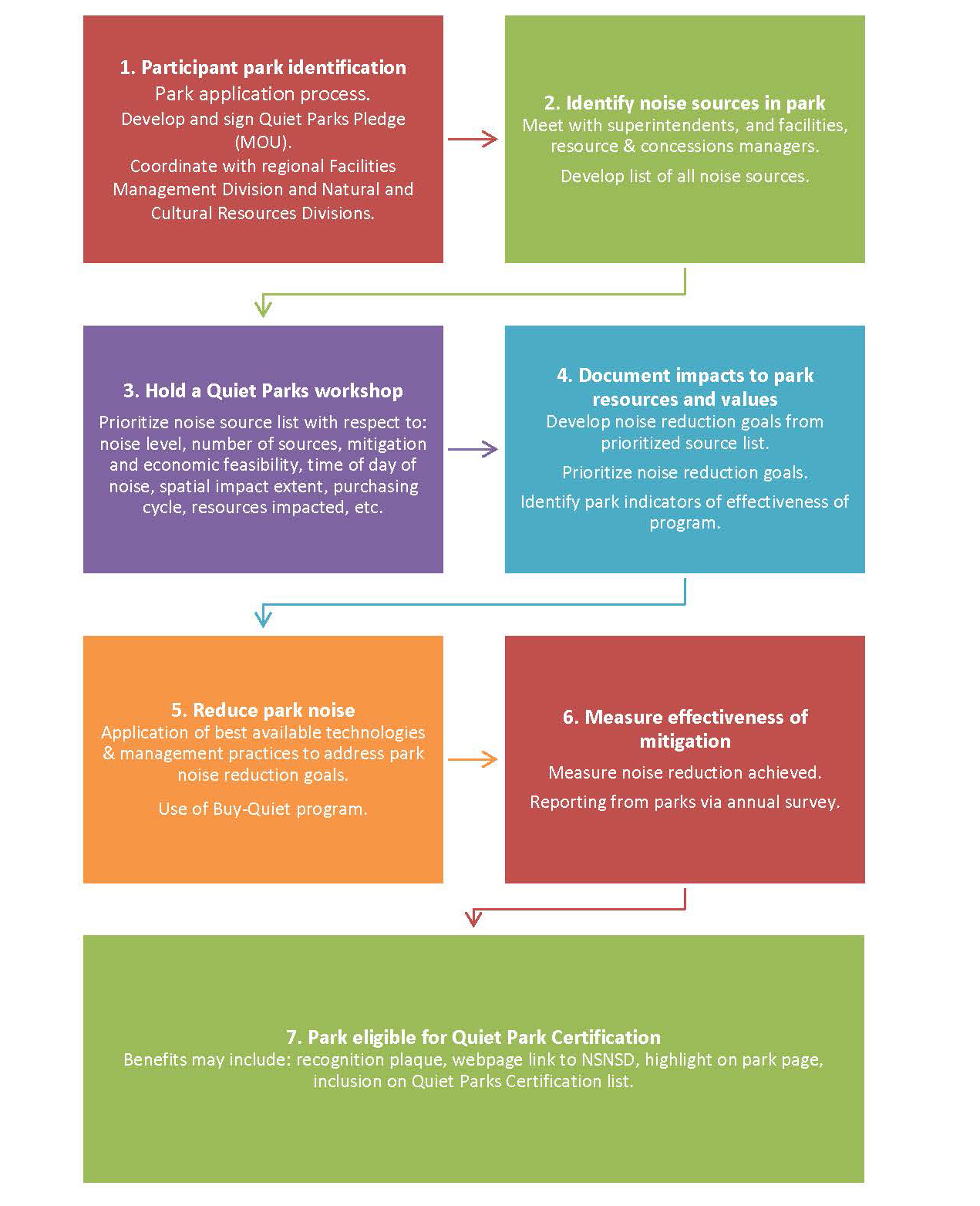 flowchart outlines process for obtaining quiet park certification.
