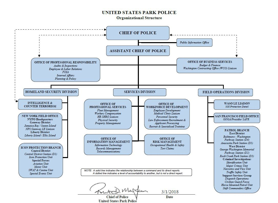 Office Of The Chief United States Park Police Us National Park