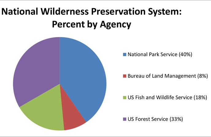 Pie chart showing the National Wilderness Preservation System split up by agency percentage.