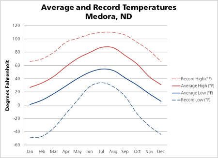 THRO temperature graph