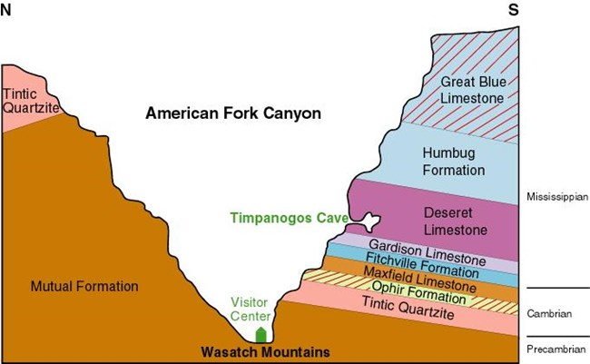Artist rendition of rock layers in American Fork Canyon