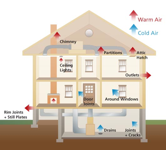 Cut Away Graphic Of A House With Blue Arrows For Cold Air Pointing To Places Nice Ideas