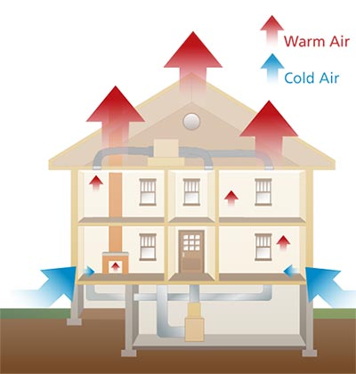 Cut Away Graphic Of A House With Blue Arrows For Cold Air Pointing From The