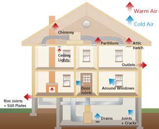 Weatherization Technical Preservation Services National Park Service
