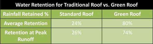 Planted Roof Advantages Amp Living Roofs 5 17 Best