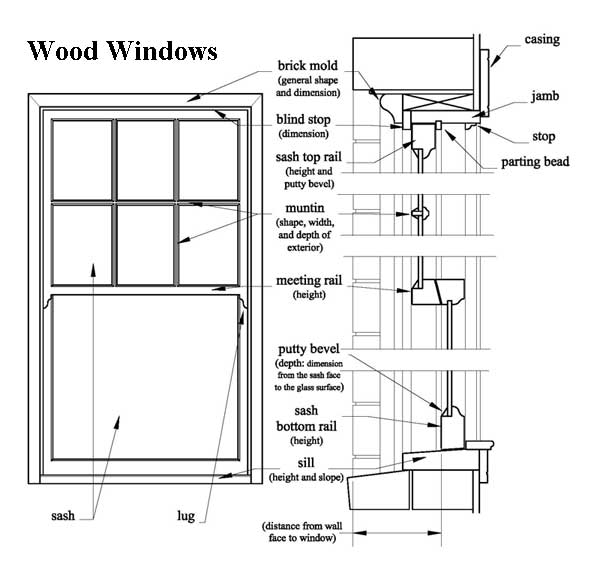 Wood Window Components : Planning successful rehabilitation projects window