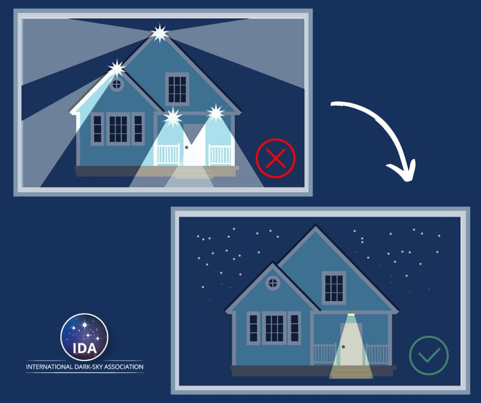 A drawing showing proper night sky lighting. Two houses with lights are shown. The top with bad lighting which shines outward and above the horizon. The bottom with lights that are shielded and only shine down, therefore preserving the view of the sky.