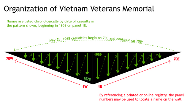 Frequently Asked Questions Vietnam Veterans Memorial U