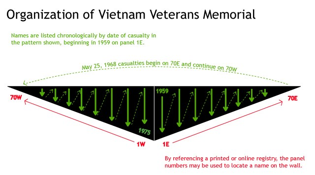 Frequently Asked Questions Vietnam Veterans Memorial U S National Park Service