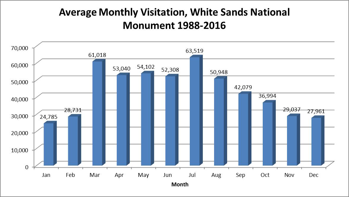 Average visitation to White Sands National Monument per month from 1988-2016. Raw numbers are included in the table below.
