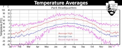 Average Highs and Lows at Park HQ