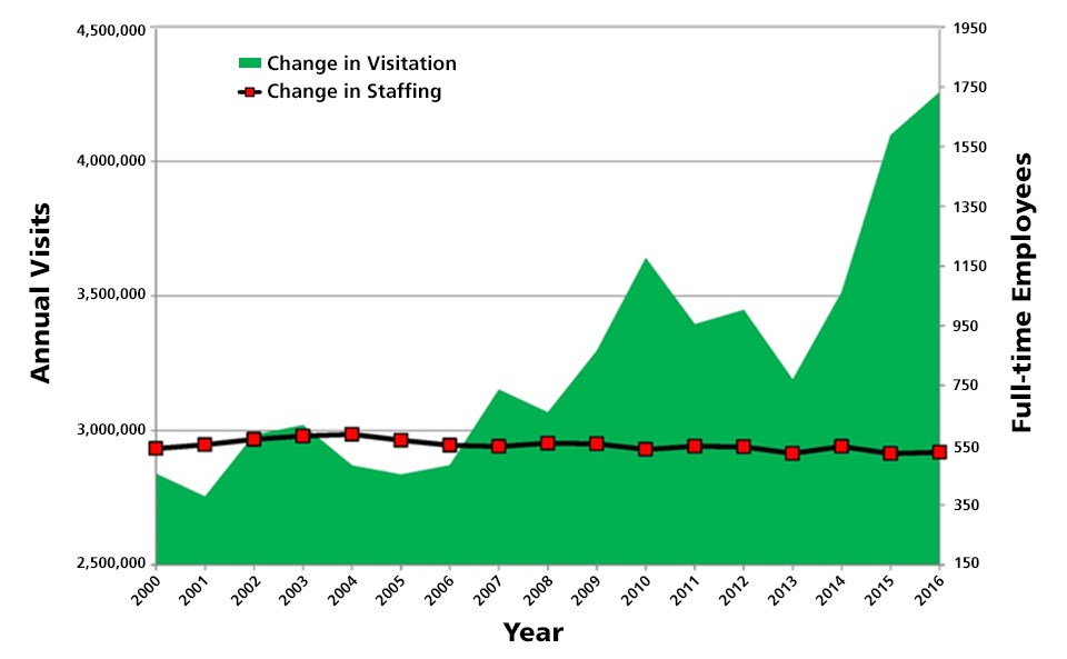 Graph showing that as vistation has climbed to over 4 million visits per year since 2000, the number of employees has not changed significantly.
