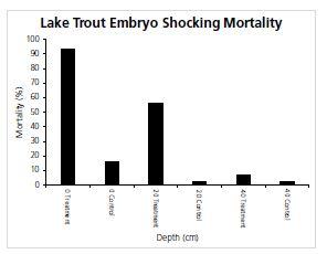 Lake Trout Suppression Alternatives to Gillnetting
