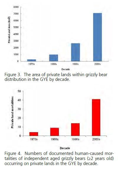 Figure 3.  The area of private lands within grizzly bear distribution in the GYE by decade.  Figure 4.  Numbers of documented human-caused mortalities of independent aged grizzly bears (≥2 years old) occurring on private lands in the GYE by decade.