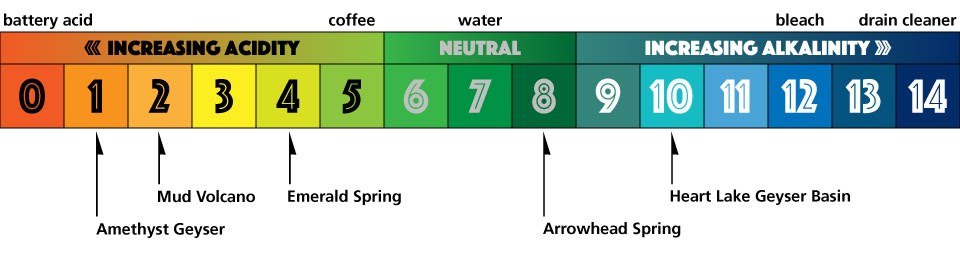pH scale with some common household items and hydrothermal features listed.