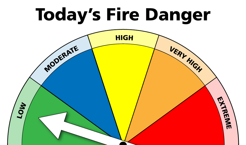 Chart showing the current fire danger to be low.