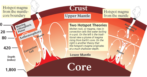 Graphic with text and illustrations showing two ways heat and magma may have gotten from the core of the earth to the crust.