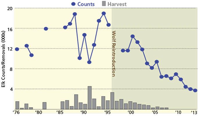 A chart showing elk counts/removals and harvest by year