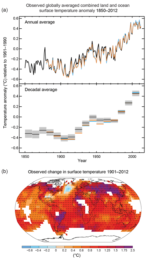 Three graphs showing global surface temperature from 1850-2012