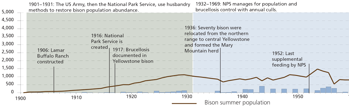 Bison Management Timeline, 1901 to 1969