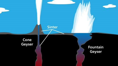 Illustration showing the two types of geysers: cone and fountain.