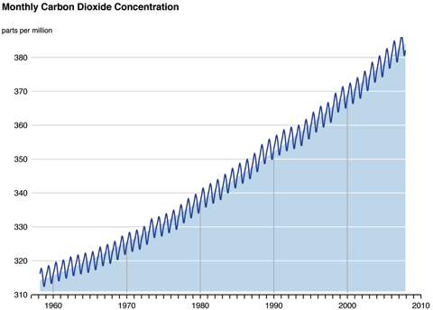 A graph showing monthly carbon dioxide concentration in parts per million rising sharpy from around 1960 to 2010