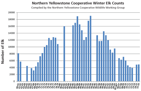 A chart showing elk counts by year from 1960-1961 to 2015-2016
