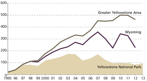 A chart of the Yellowstone park, ecosystem, and Wyoming population