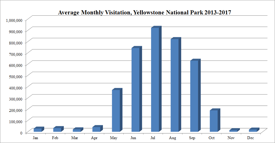 Chart Of The Average Monthly Percentage Visits To Ynp Visitation Yellowstone Per Month