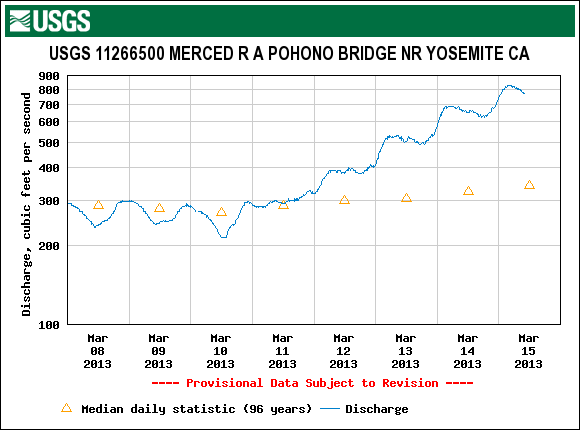 Pohono Bridge discharge showing big increase in streamflow in the last few days