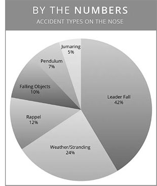 Accident types on Nose: Leader fall (42%), Weather/stranding (24%), Rappel (12%), Falling objects (10%), Pendulum (7%), Jumaring (5%)