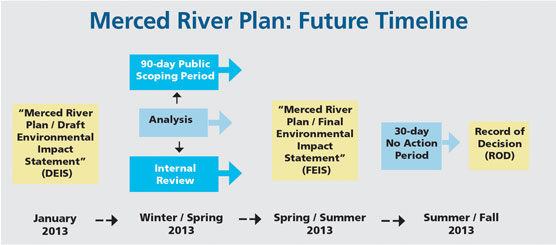 Graphic showing arrows with plan timeline
