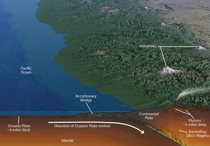 Diagram showing subduction (oceanic plate descending beneath continental plate) with mountains and volcanoes above