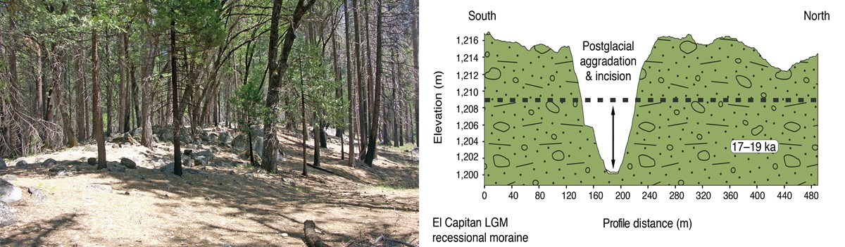 El Capitan recessional moraine near the end of the Merced River in Yosemite Valley and associate graph showing its profile.