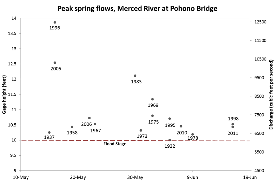 Graph showing years and amount of peak spring flows. Most flows greater than 10 feet deep were between 10 and 11.5 ft with a few much higher flows (up to nearly 14 feet in 1996).