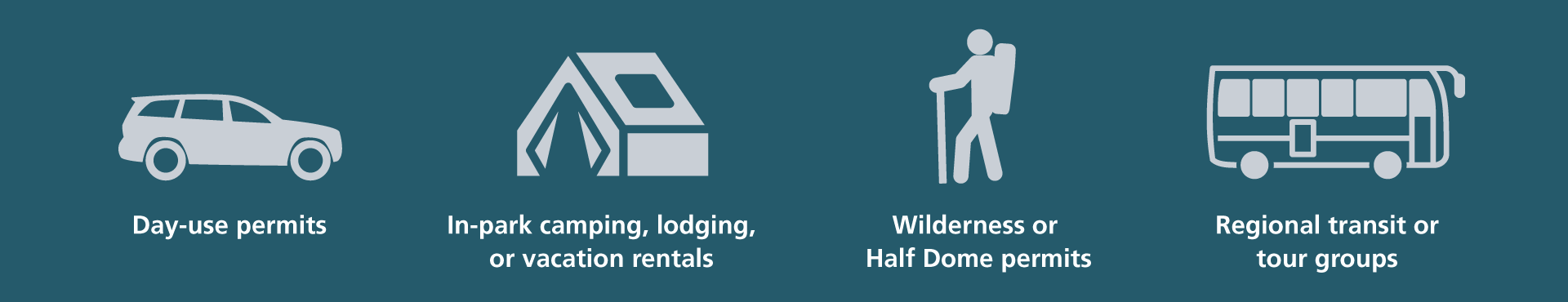 Four icons for the four permit types