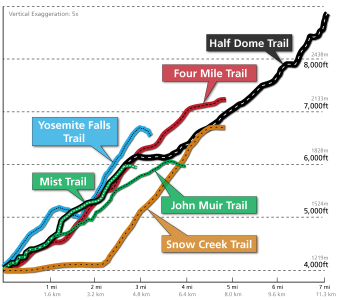 Strenuous Yosemite Valley day hike profile comparison