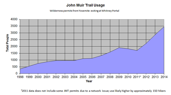 Graph showing increase in use on the JMT since 1998.