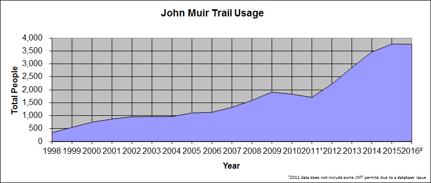 Graph showing increase in JMT use since 1998.