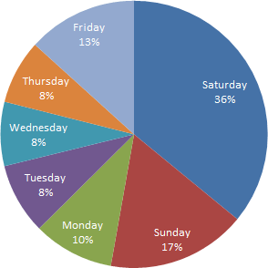 Sunday: 16% Monday: 9% Tuesday: 8% Wednesday: 8% Thursday: 9% Friday: 14% Saturday: 35%